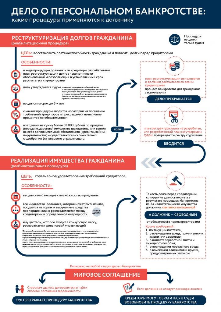 Все этапы процедуры банкротства физического лица - последствия и ошибки должников